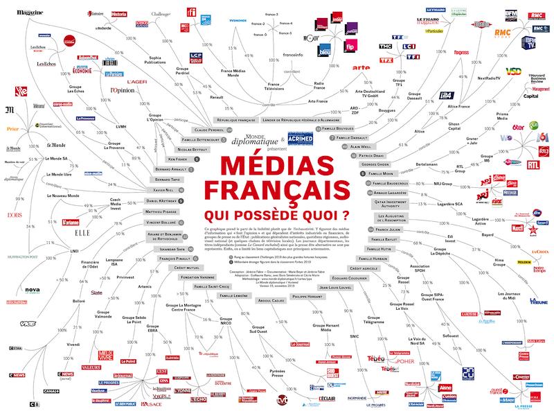 Médias français, qui possède quoi ? Quelle information souhaite-on ?