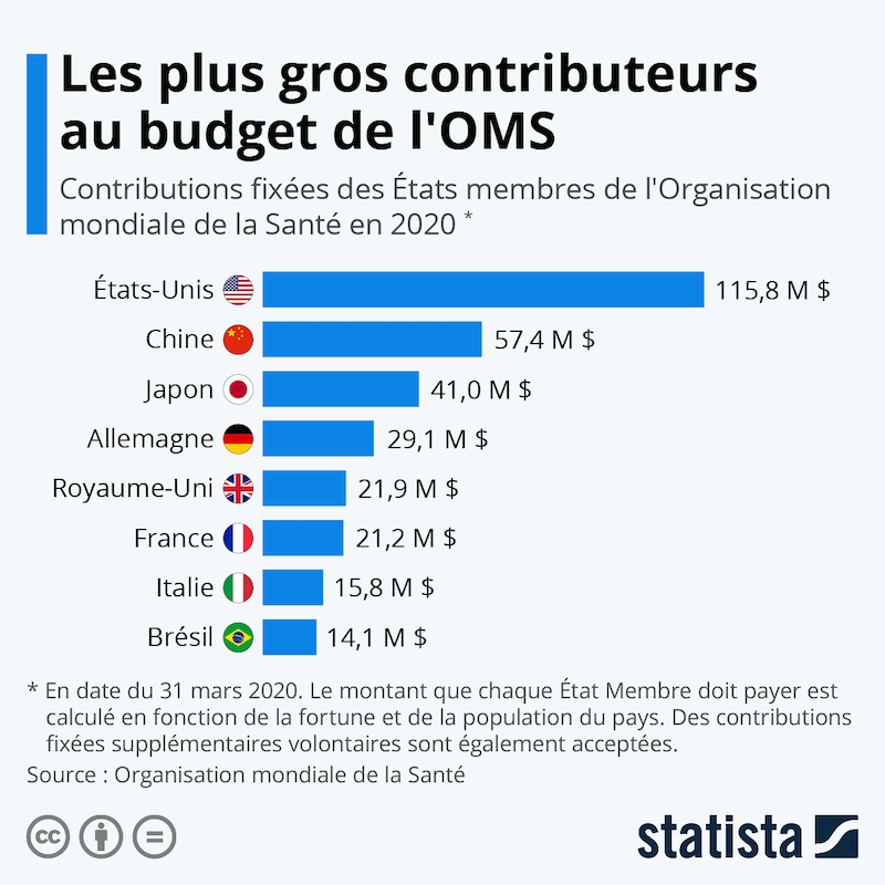 Les plus gros contributeurs au budget de l'OMS