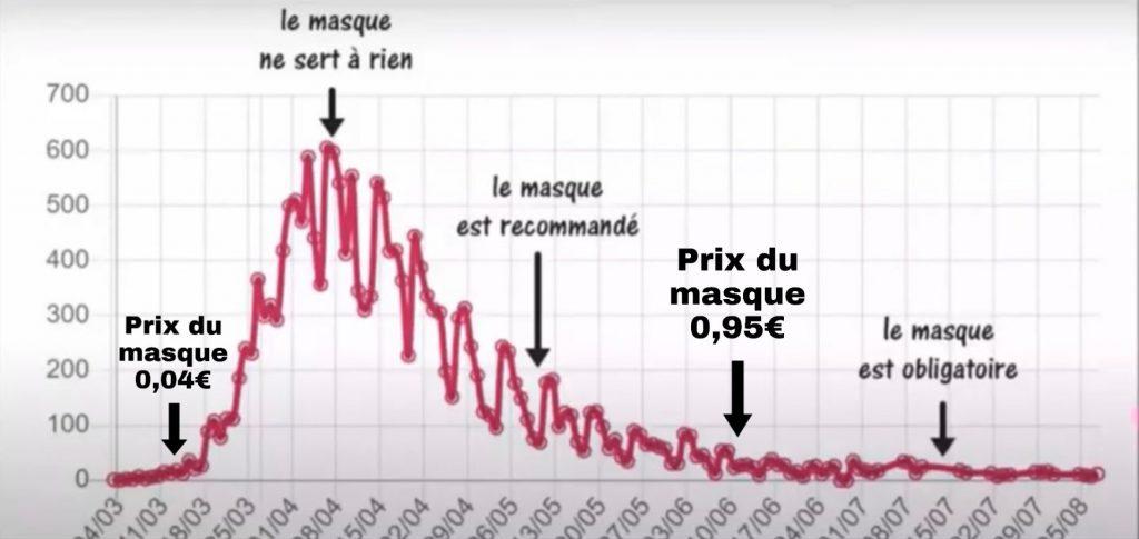 Evolution du nombre de morts du COVID-19 et port du masque