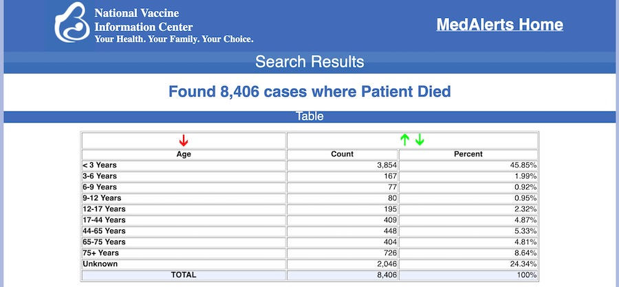 8406 cas de décès liés aux vaccinations aux USA selon le fichier VAERS