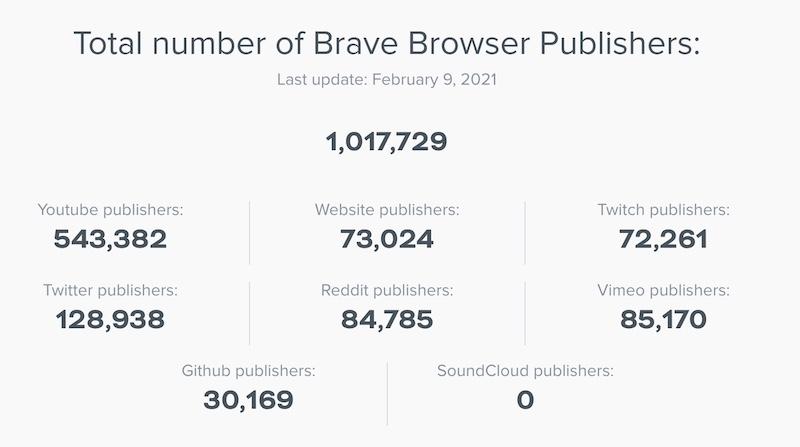 Brave Reward Creators statistiques